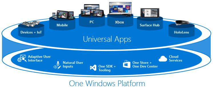 Windows Universal Platform