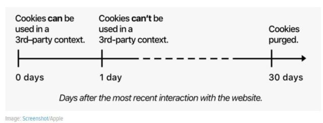 Cookie ITP