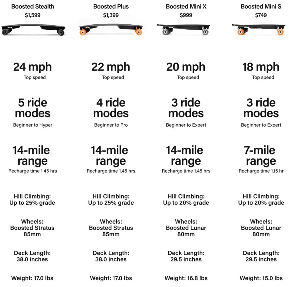 Boosted Boards Comparison Chart