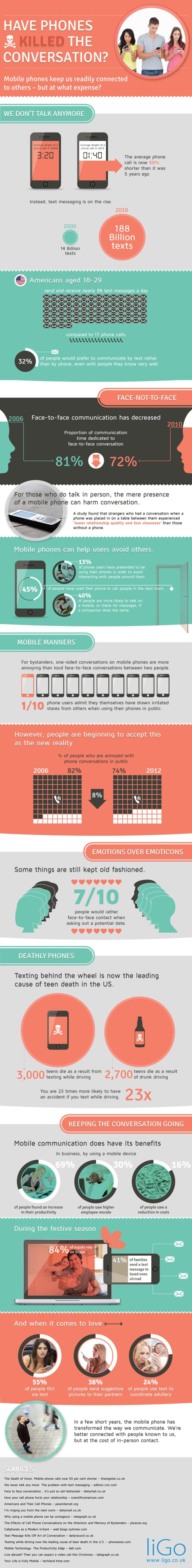 Smart Phones Killed Conversation (Infographic)