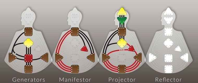human design different types