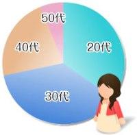 出会い系の女性比率