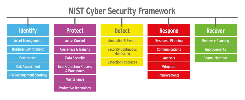 NIST-cybersecurity-framework