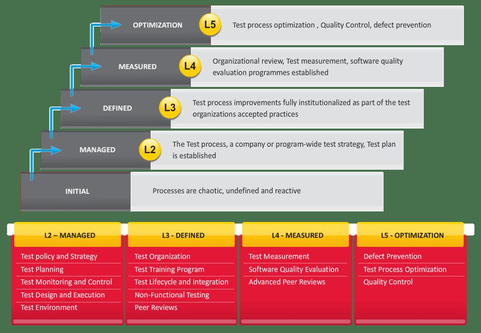 Validation Maturity Model