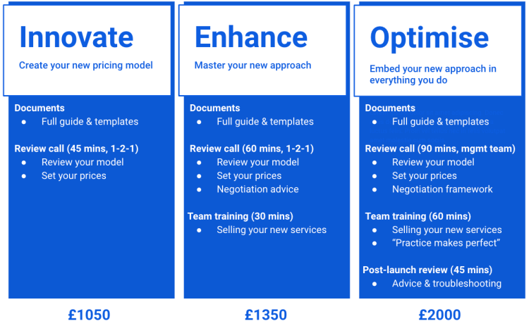 Pricing services for SME recruitment consultancies