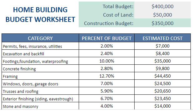 home building budget worksheet