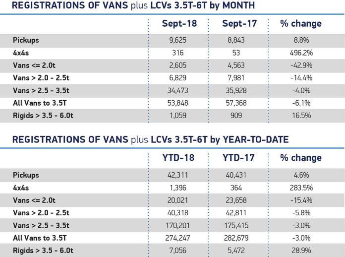 New LCV registrations, September 2018