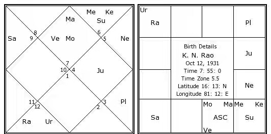 k.-n.-rao-birth-chart.jpg
