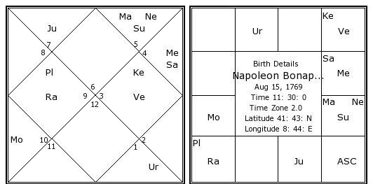 VIPRRET RAJYOGA ARTICLE WITH EXAMPLE OF NEPOLEON BIRTCHART