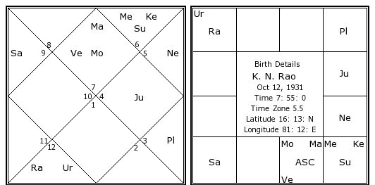 PLANETARY COMBINATION FOR ASTROLOGERS