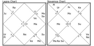 Salman Khan Horoscope & His Future Via Vedic Astrology Rules