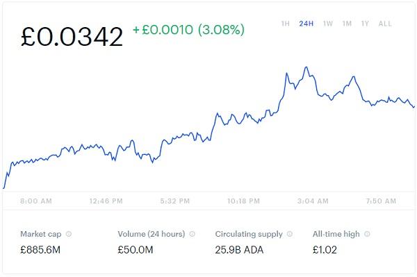 Cardano Price Chart Snapshot