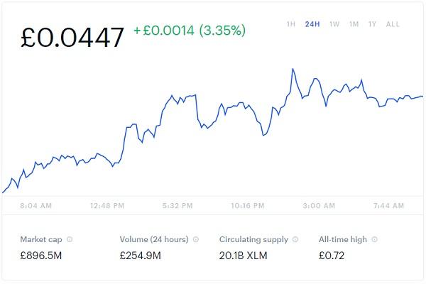 Stellar Lumens Price Chart Snapshot