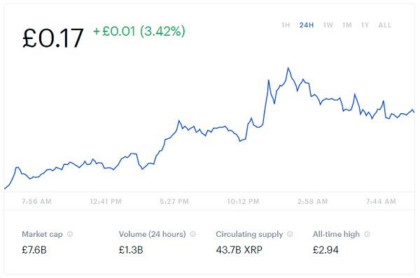 Ripple Price Chart Snapshot