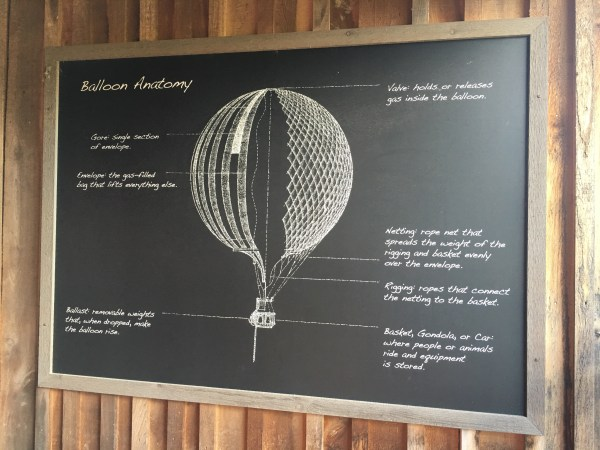 Conner Prairie Balloon Anatomy