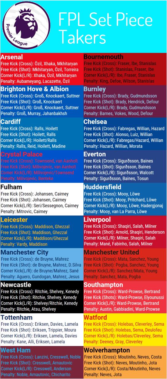 FPL Set Pieces Finalv7 453x1024 - The 2018/19 Fantasy Premier League Guide