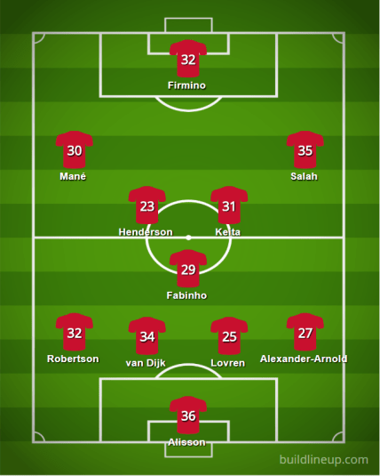 Liverpool 18 19 Lineup - Premier League 2018/19 Table Prediction and Team Guide