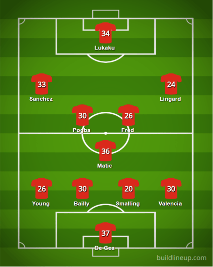 Man Utd 18 19 Lineup - The 2018/19 Fantasy Premier League Guide