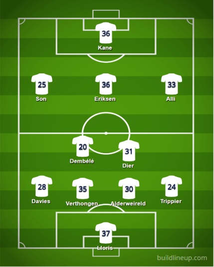 Tottenham 18 19 Lineup - Premier League 2018/19 Table Prediction and Team Guide