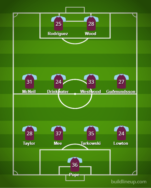 Burnley Lineup 19 20v3 - Starting XIs for the 2019/20 FPL Season (All 20 Lineups)