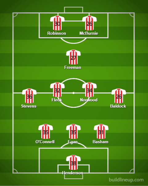 Sheffield United Lineup 19 20v3 - Starting XIs for the 2019/20 FPL Season (All 20 Lineups)