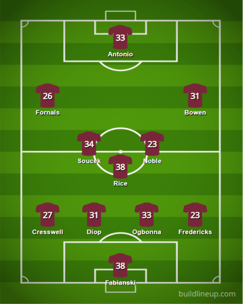 West Ham 20 21 XI v5 - The 2020/21 Fantasy Premier League Guide