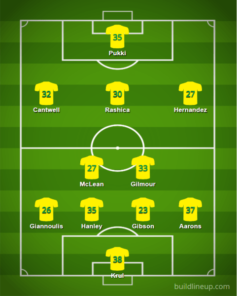 Norwich 2021 22 XI v4 - Starting XIs for the 2021/22 FPL Season (All 20 PL Lineups)