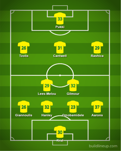 Norwich 2021 22 XI v9 - Starting XIs for the 2021/22 FPL Season (All 20 PL Lineups)