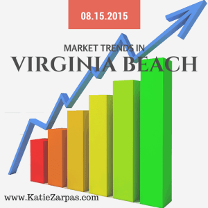 Virginia Beach Real Estate market conditions