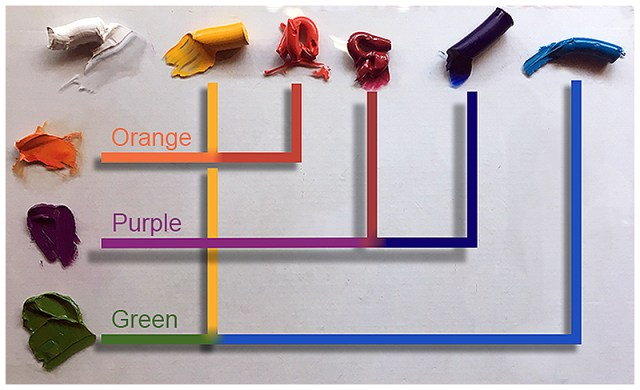 Pigment combinations used to mix secondary colors