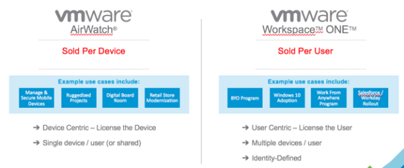 Airwatch Package Changes As Of Oct 1st Welcome To The Virtually