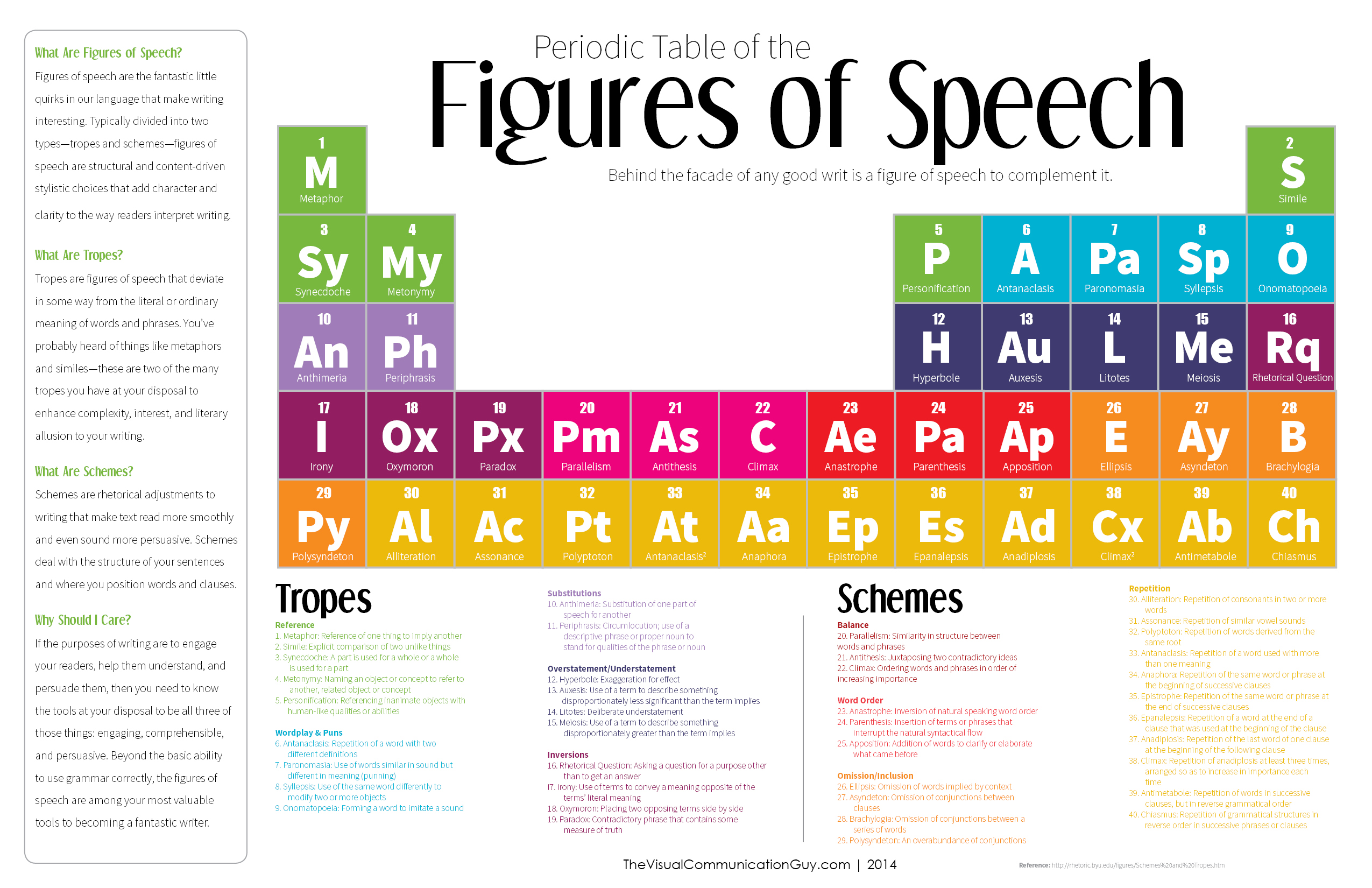 The Periodic Table Of The Figures Of Speech 40 Ways To