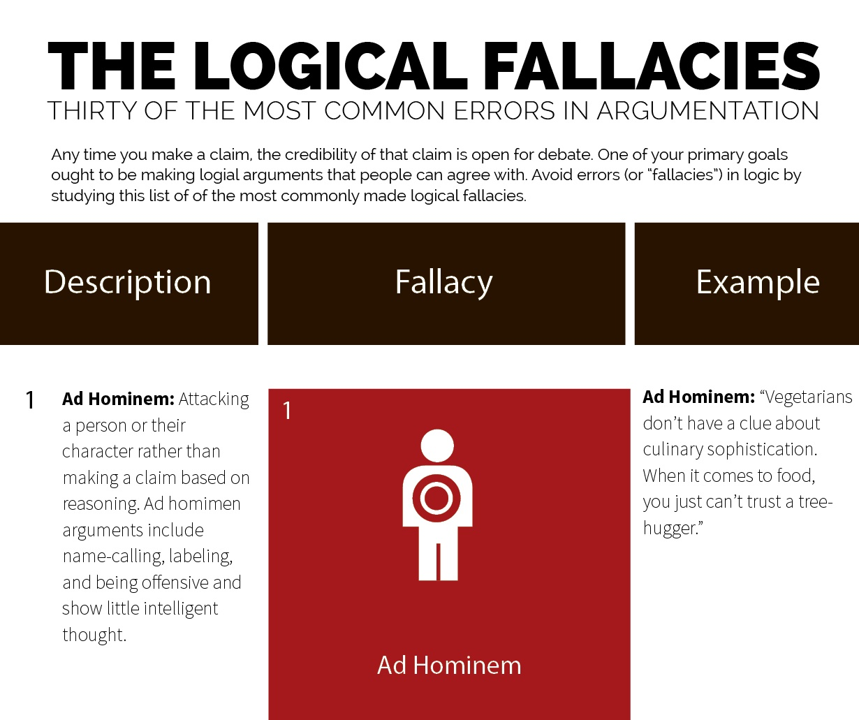 Logical Fallacies List