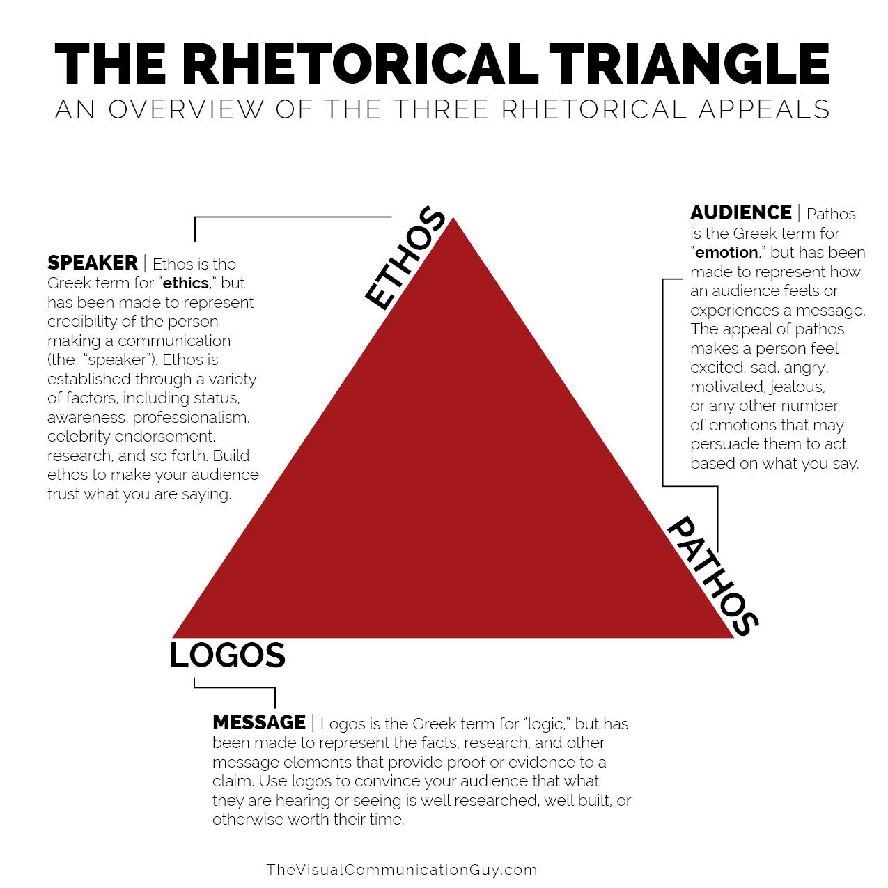 The Rhetorical Appeals Rhetorical Triangle The Visual Communication Guy Designing