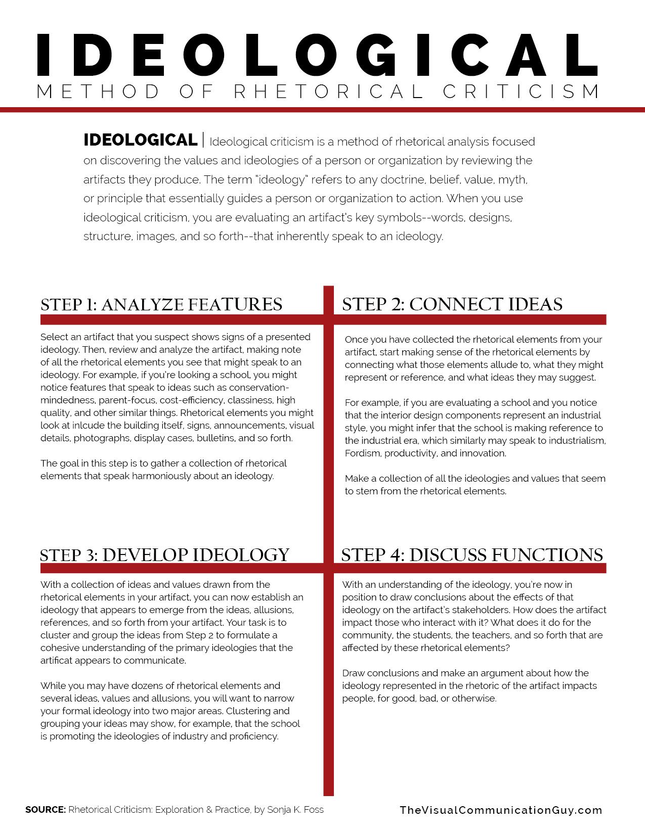 Ideologicalysis Method Of Rhetorical Criticism The Visual Communication Guy Designing