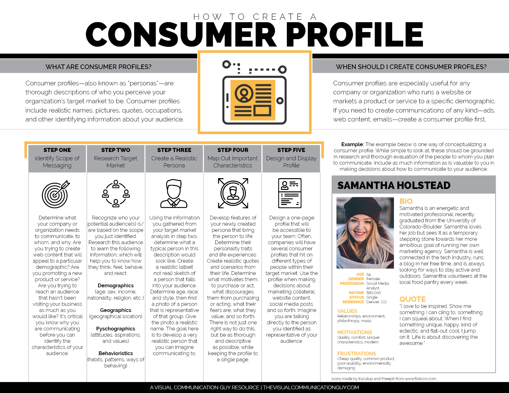 How To Do A Consumer Profile The Visual Communication