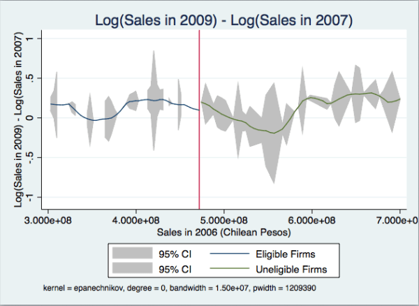 Log Sales Growth