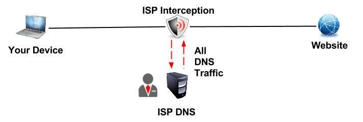 DNS Hijacking by ISPs exposed