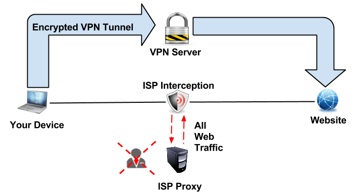 Detect a Transparent Proxy , protect your traffic using VPN