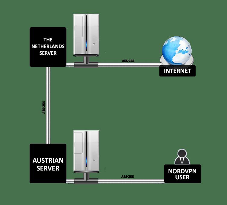Double Encryption at NordVPN