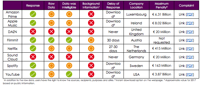 How Streaming Services Responded to Noyb