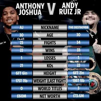 Ruiz vs. Joshua Stats