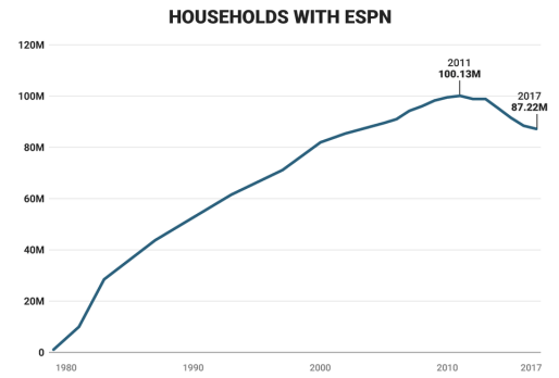 ESPN Graph