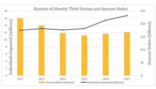 Identity Theft Graph
