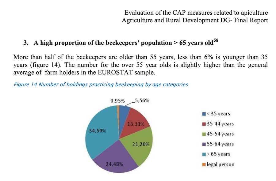 EU Report on Beekeeper Ages