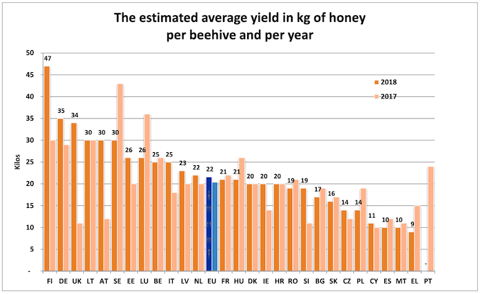 Honey yield by Country