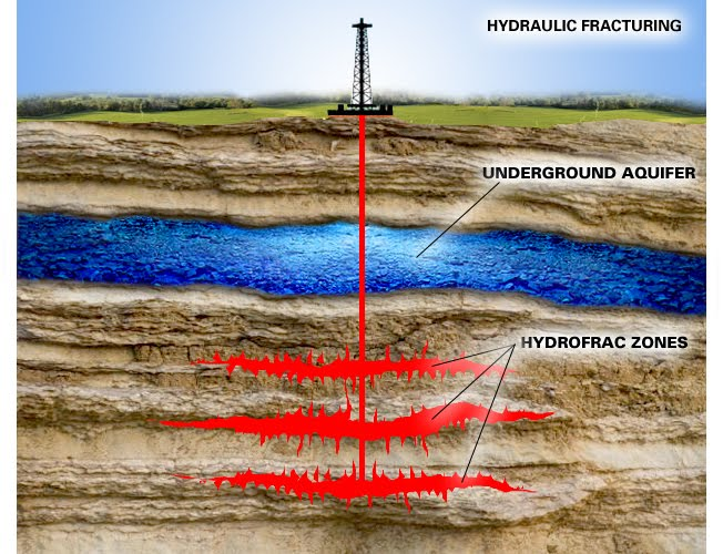 Fracking the hell out of the earth until they achieve hell on earth.