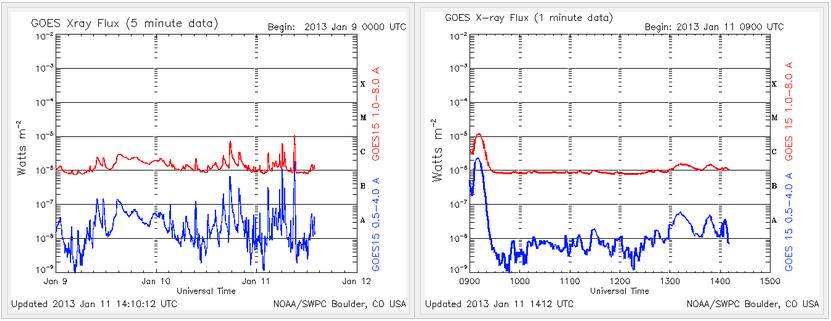 Flujo de rayos X - 11 de enero 2013