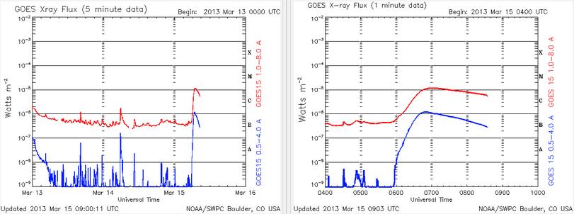 Flujo de rayos X - 15 de marzo de 2013 - M1.2 llamarada solar