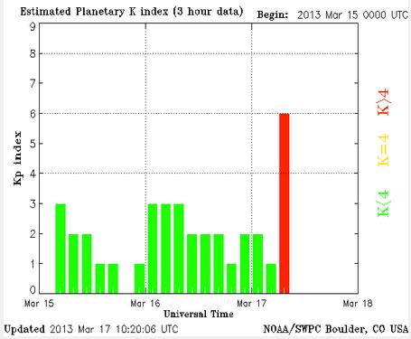 Actual estimado Planetaria K-índice (Crédito: NOAA / SWPC)